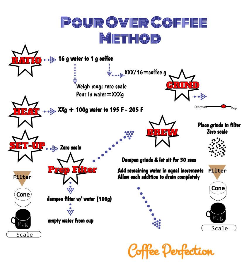 Pour-Over-Method-via-Food,Booze,&Baggage